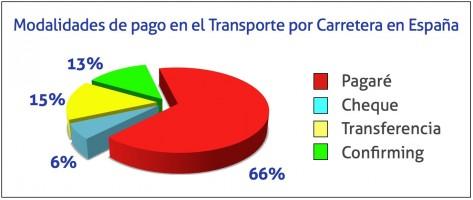 Modalidades de pago en el Transporte por Carretera en España