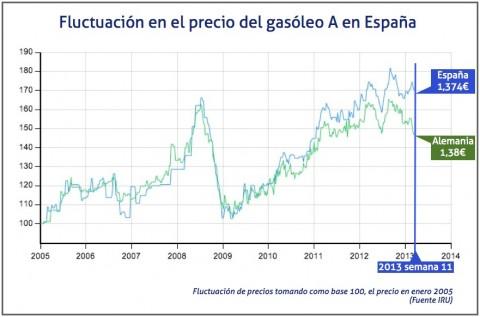 Fluctuación del precio del gasoleo en España, en la semana 11 de 2013