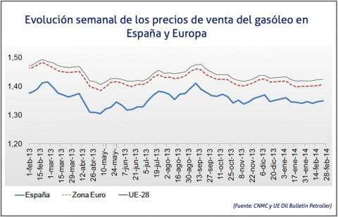 Evolucion precio gasoil calefaccion 2015