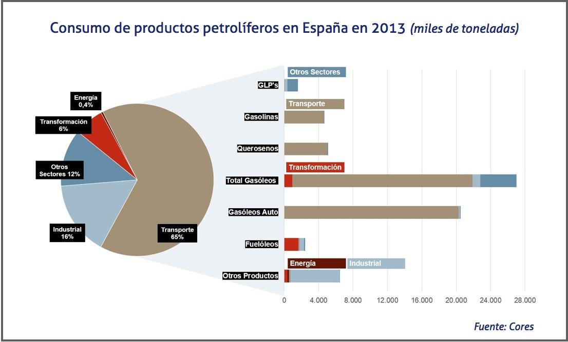 Sector transporte en españa 2015