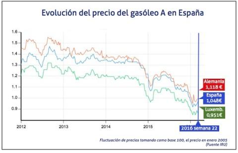 Precio gasoleo en España semana 22