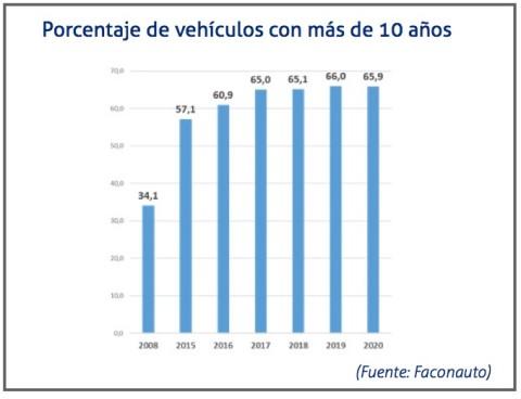 Porcentaje vehiculos con mas de 10 años en España