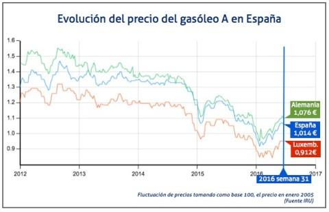 Fluctuacion precio gasoleo A