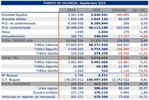 Traficos Valencia septiembre 2016