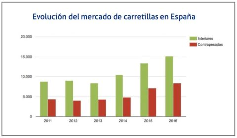 evolucion-mercado-carretillas