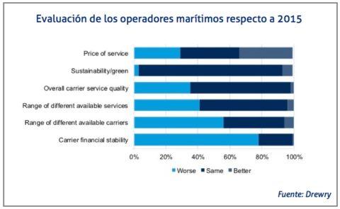 evaluacion-operadores-maritimos
