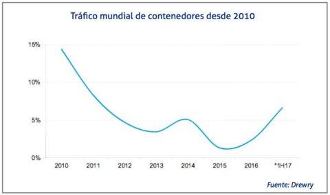trafico-de-contenedores-desde-2010