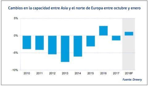 cambios-en-la-capacidad-entre-asia-y-el-norte-de-europa