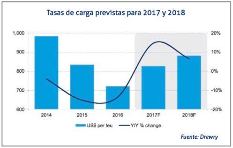 tasas-de-carga-2017