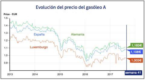 evolucion precio gasoleo 171015