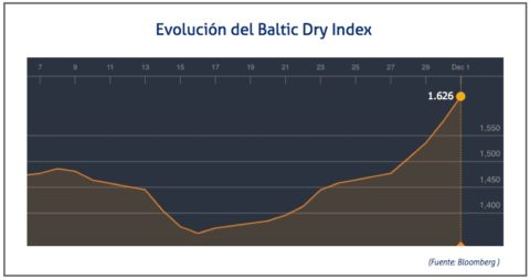 baltic-dry-1-de-diciembre