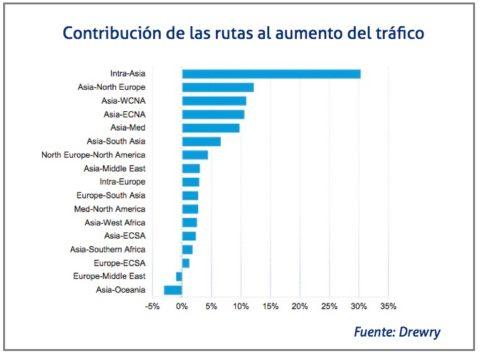 contribucion-de-las-rutas-al-aumento-del-trafico