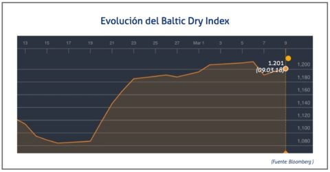 baltic-dry-9-de-marzo
