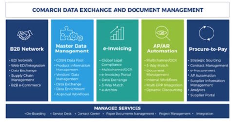 gestion-de-documentos-e-intercambio-de-datos