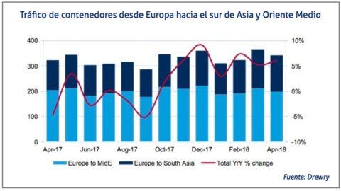 trafico-contenedores-europa-sur-de-asia