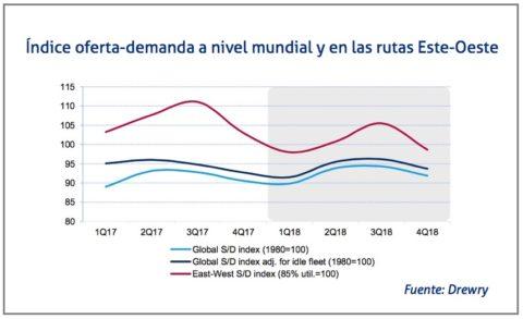 indice-oferta-demanda