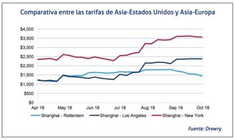 Comparativa tarifas Asia-USA y Asia-Europa