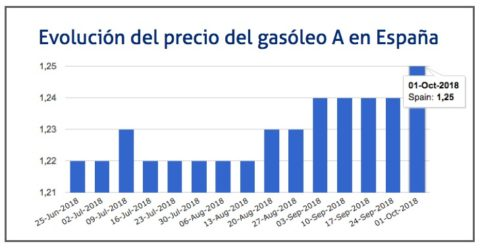 evolucion-gasoleo-1-de-oct