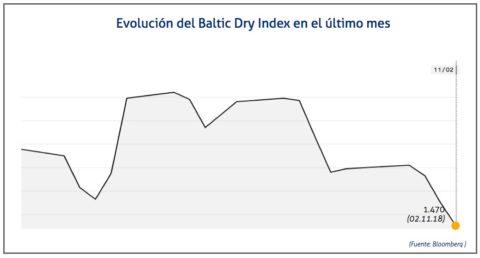 baltic-dry-index-2-de-nov
