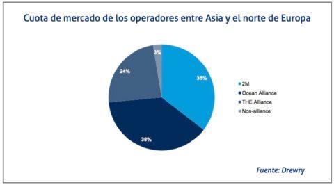 cuota-de-mercado-entre-asia-y-europa