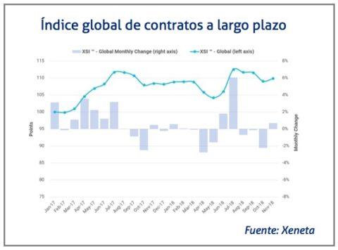 indice-contratos-a-largo-plazo