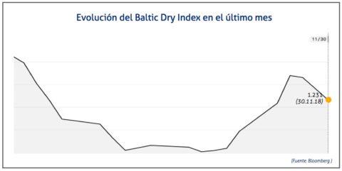 baltic-dry-index-30-de-noviembre-de-2018