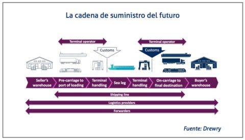 cadena-de-suministro-del-futuro