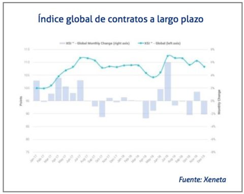 indice-de-contratos-a-largo-plazo