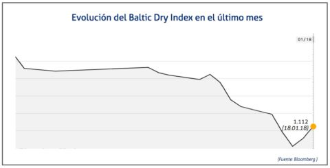 baltic-dry-index-18-de-enero
