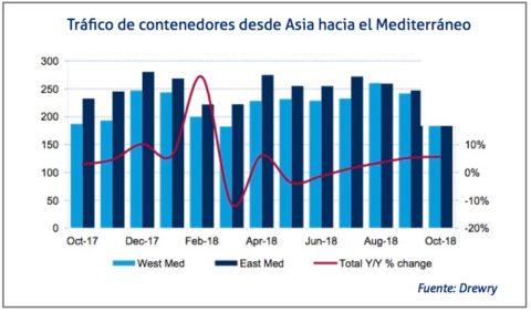 trafico-desde-asia-hacia-el-mediterraneo