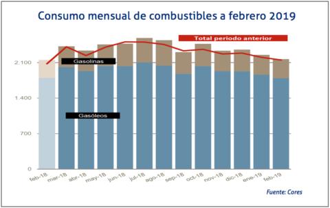 Consumo mensual de combustibles a febrero 2019 icores