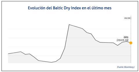 baltic-dry-29-de-marzo