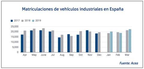 matriculaciones-industriales-acea-en-el-pais-marzo-2019