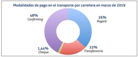 modalidades-de-pago-en-el-transporte-marzo