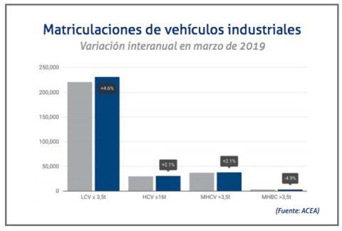 variacion-industriales-acea-marzo-2019