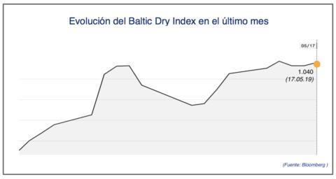 baltic-dry-17-de-mayo