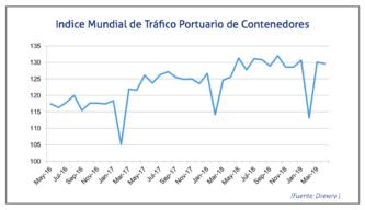 indice-trafico-portuario