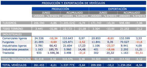 produccion-exportacion-anfac-junio-2019