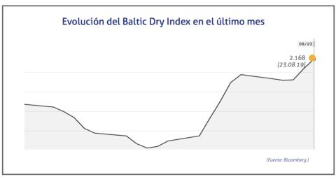 baltic-dry-23-de-agosto