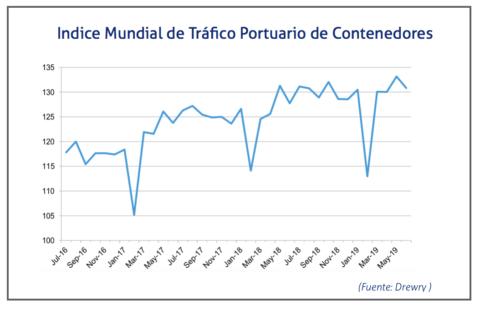 indice-de-trafico-portuario-junio-2019