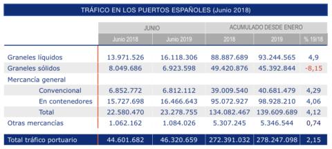 trafico-portuario-junio-2019