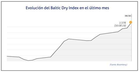 baltic-dry-index-30-de-agosto-de-2019