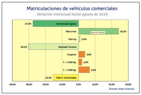 matriculaciones-comerciales-hasta-agosto-de-2019