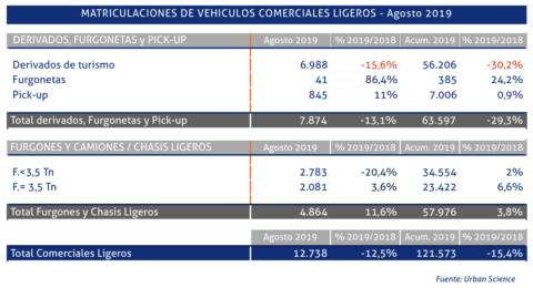 matriculaciones-vehiculos-ligeros-agosto-2019