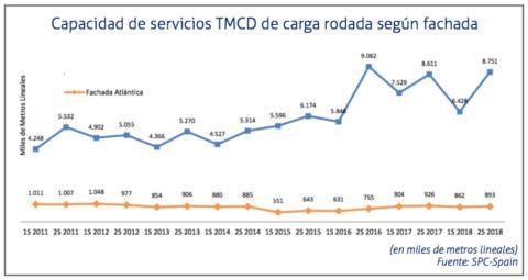 observatorio-tmcd-2018-capacidad