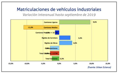 matriculaciones-camiones-septiembre-2019