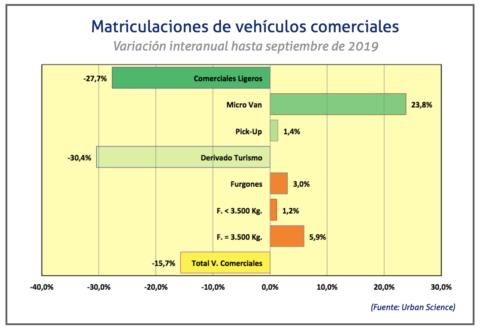 matriculaciones-comerciales-septiembre-2019