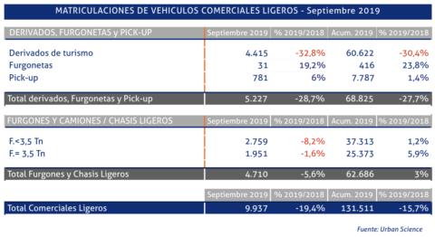 matriculaciones-de-vehiculos-comerciales-en-septiembre-de-2019