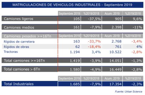 matriculaciones-industriales-septiembre-2019