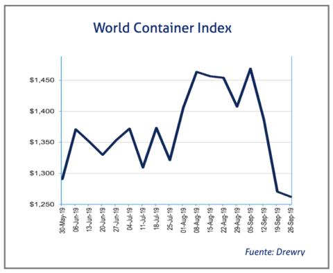 world-container-index-24-octubre-2019
